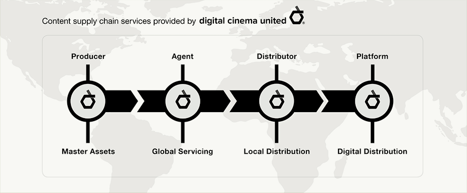 Digital Cinema United - DCP Services Supply Chain